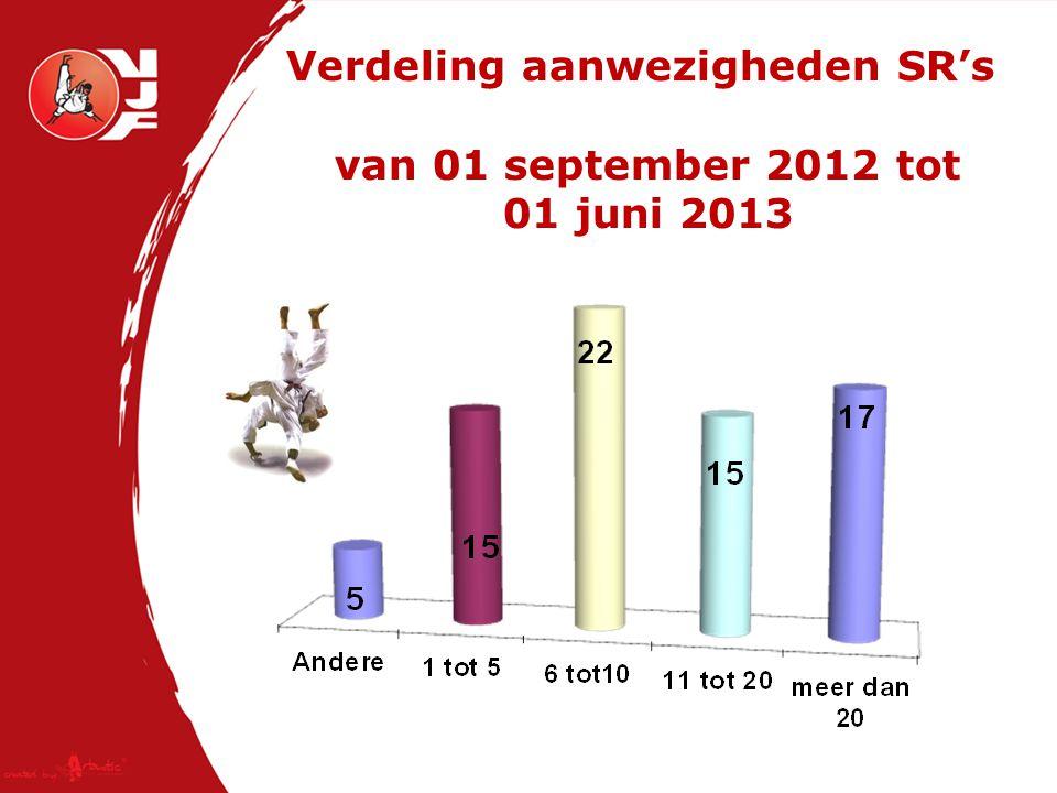 Verdeling aanwezigheden SR's van 01 september 2012 tot 01 juni 2013