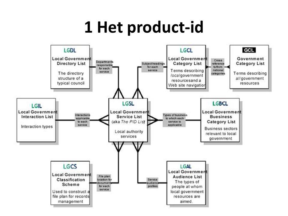 1 Het product-id