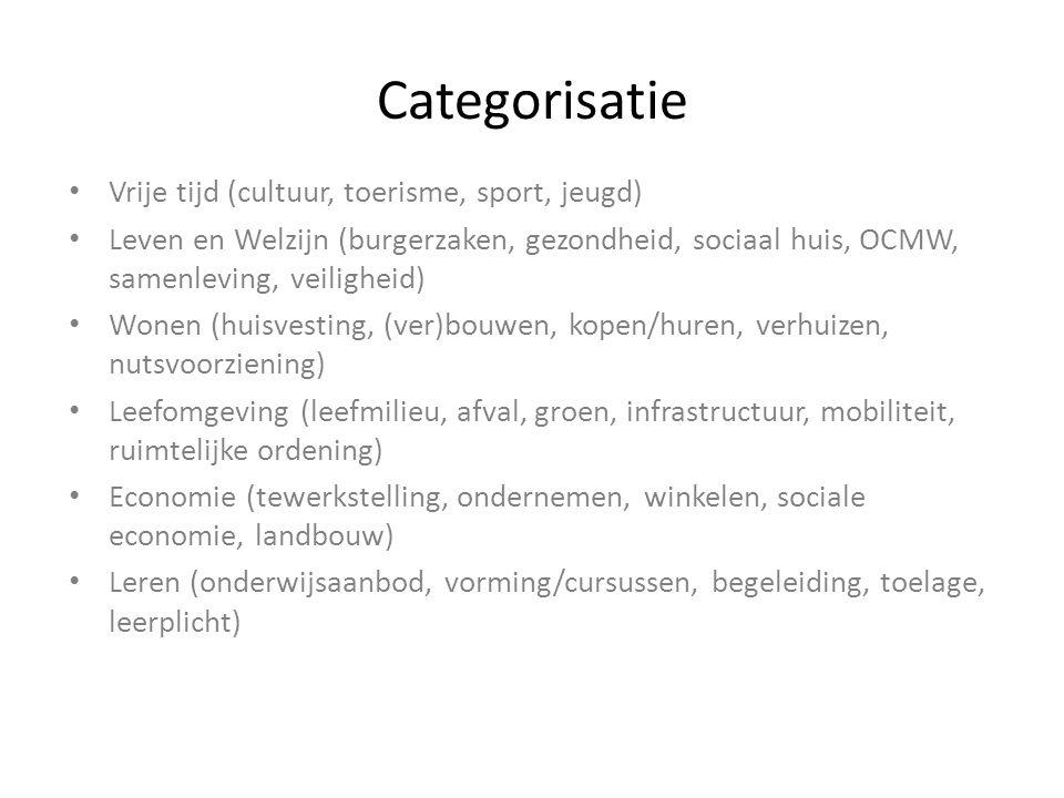 Categorisatie Vrije tijd (cultuur, toerisme, sport, jeugd) Leven en Welzijn (burgerzaken, gezondheid, sociaal huis, OCMW, samenleving, veiligheid) Won