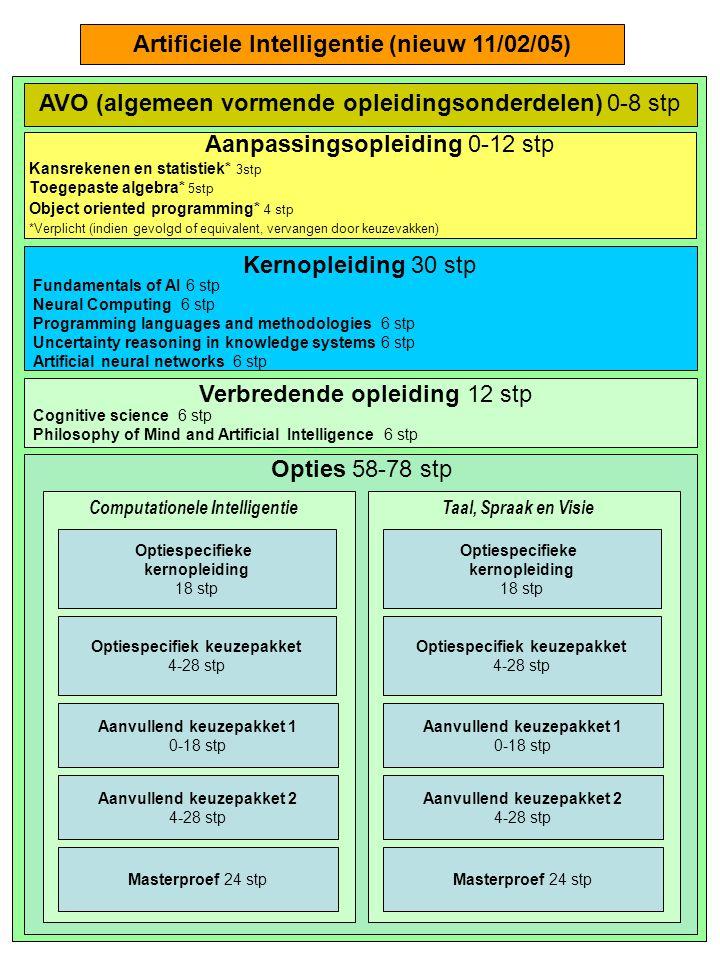 Kernopleiding 30 stp Fundamentals of AI 6 stp Neural Computing 6 stp Programming languages and methodologies 6 stp Uncertainty reasoning in knowledge