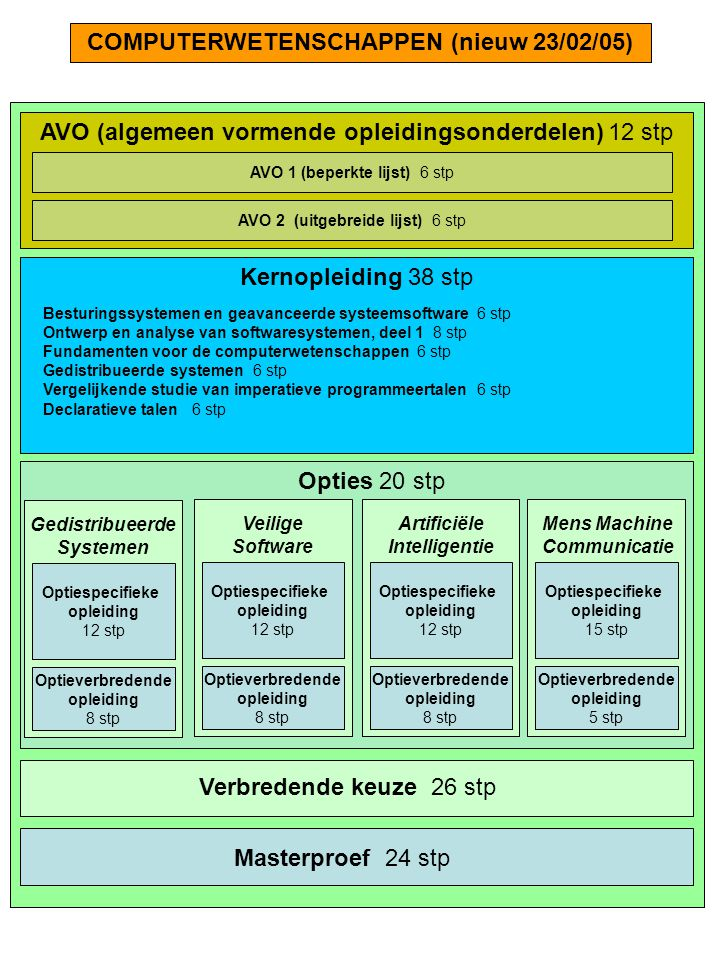 Kernopleiding 38 stp Besturingssystemen en geavanceerde systeemsoftware 6 stp Ontwerp en analyse van softwaresystemen, deel 1 8 stp Fundamenten voor de computerwetenschappen 6 stp Gedistribueerde systemen 6 stp Vergelijkende studie van imperatieve programmeertalen 6 stp Declaratieve talen 6 stp COMPUTERWETENSCHAPPEN (nieuw 23/02/05) AVO (algemeen vormende opleidingsonderdelen) 12 stp AVO 1 (beperkte lijst) 6 stp AVO 2 (uitgebreide lijst) 6 stp Opties 20 stp Gedistribueerde Systemen Optiespecifieke opleiding 12 stp Optieverbredende opleiding 8 stp Mens Machine Communicatie Optiespecifieke opleiding 15 stp Optieverbredende opleiding 5 stp Veilige Software Artificiële Intelligentie Optiespecifieke opleiding 12 stp Optiespecifieke opleiding 12 stp Optieverbredende opleiding 8 stp Optieverbredende opleiding 8 stp Verbredende keuze 26 stp Masterproef 24 stp