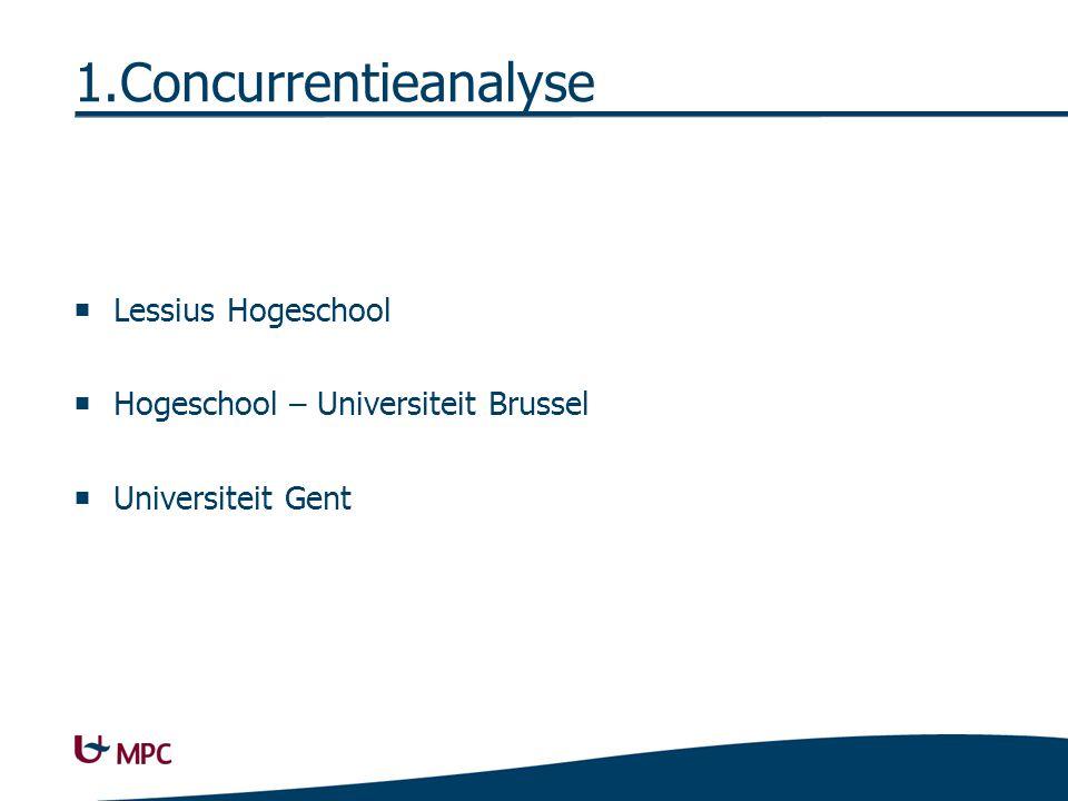 1.Concurrentieanalyse  Lessius Hogeschool  Hogeschool – Universiteit Brussel  Universiteit Gent