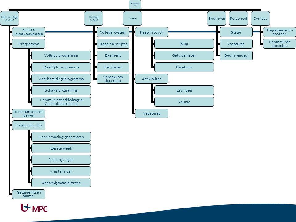 Startpagina MPC Toekom-stige student Profiel & instapvoorwaar den Programma Voltijds programma Deeltijds programma Voorbereidings programma Schakelpro