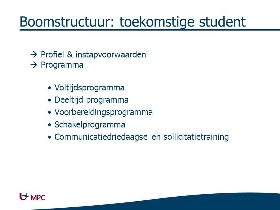 Boomstructuur: toekomstige student  Profiel & instapvoorwaarden  Programma Voltijdsprogramma Deeltijd programma Voorbereidingsprogramma Schakelprogramma Communicatiedriedaagse en sollicitatietraining