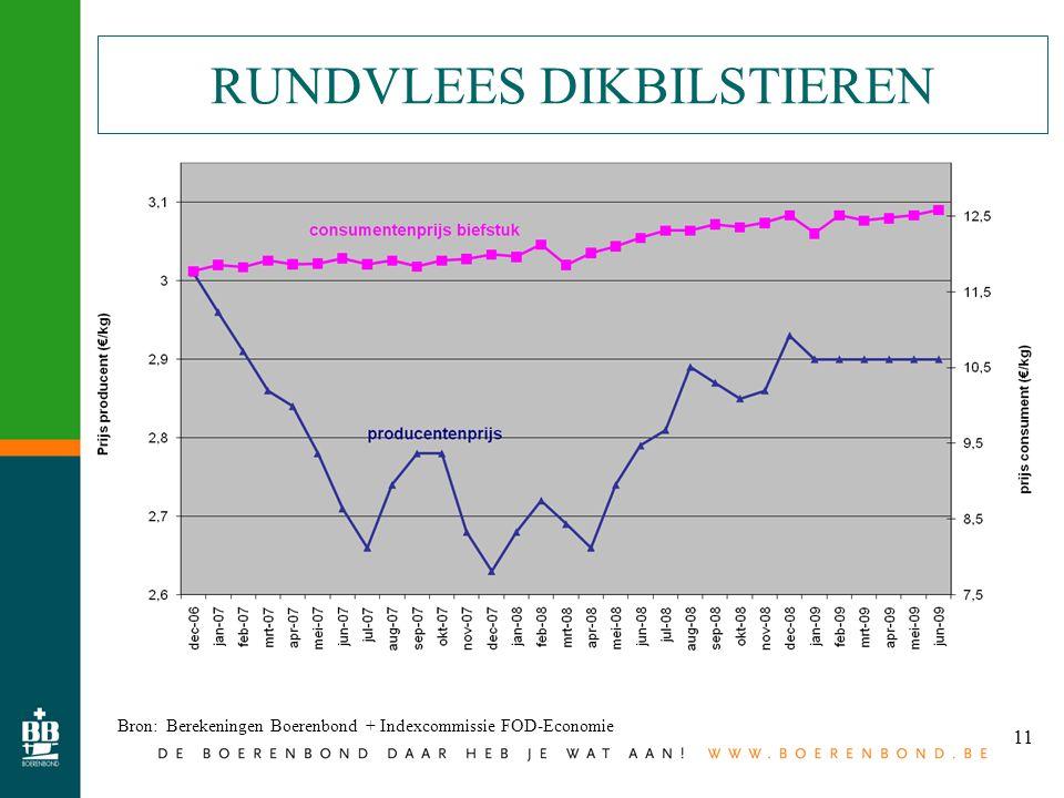11 RUNDVLEES DIKBILSTIEREN Bron: Berekeningen Boerenbond + Indexcommissie FOD-Economie