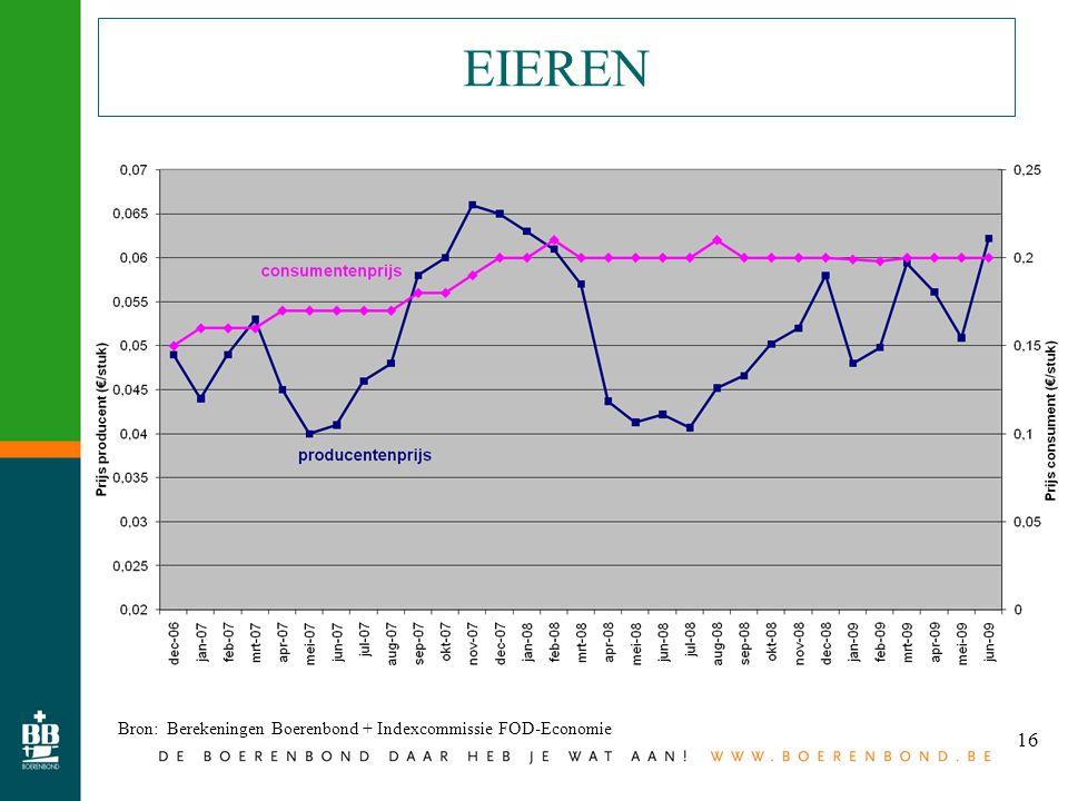 16 EIEREN Bron: Berekeningen Boerenbond + Indexcommissie FOD-Economie