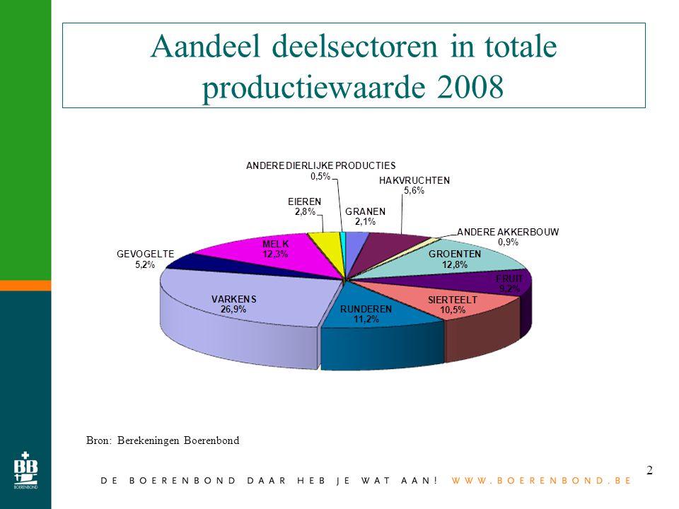 2 Aandeel deelsectoren in totale productiewaarde 2008 Bron: Berekeningen Boerenbond