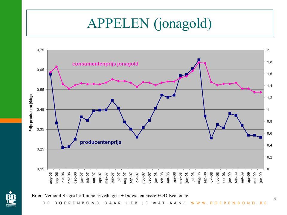 5 APPELEN (jonagold) Bron: Verbond Belgische Tuinbouwveilingen + Indexcommissie FOD-Economie