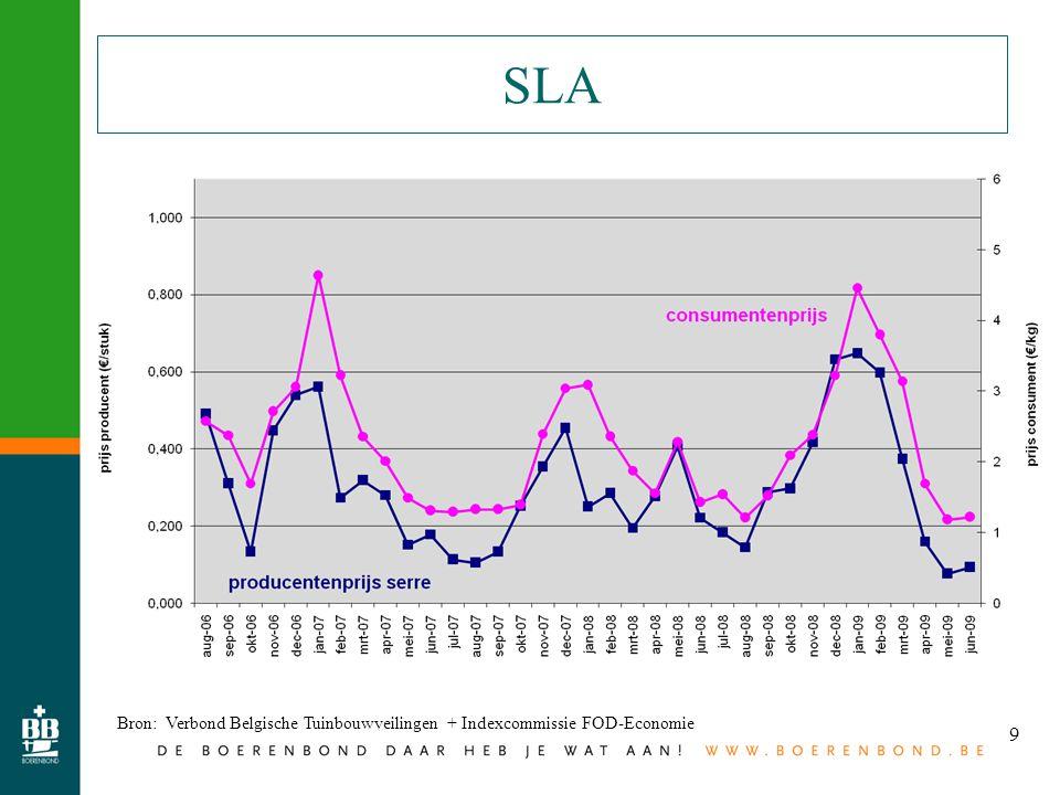 9 SLA Bron: Verbond Belgische Tuinbouwveilingen + Indexcommissie FOD-Economie