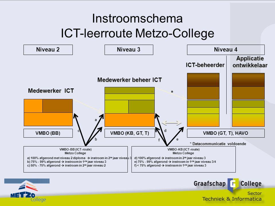 Instroomschema ICT-leerroute Metzo-College VMBO (BB) Applicatieontwikkelaar ICT-beheerder Medewerker ICT Medewerker beheer ICT VMBO (KB, GT, T)VMBO (G