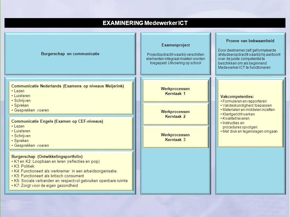 Werkprocessen Kerntaak 1 Burgerschap (Ontwikkelingsportfolio) K1 en K2: Loopbaan en leren (reflecties en pop) K3: Politiek K4: Functioneert als werkne