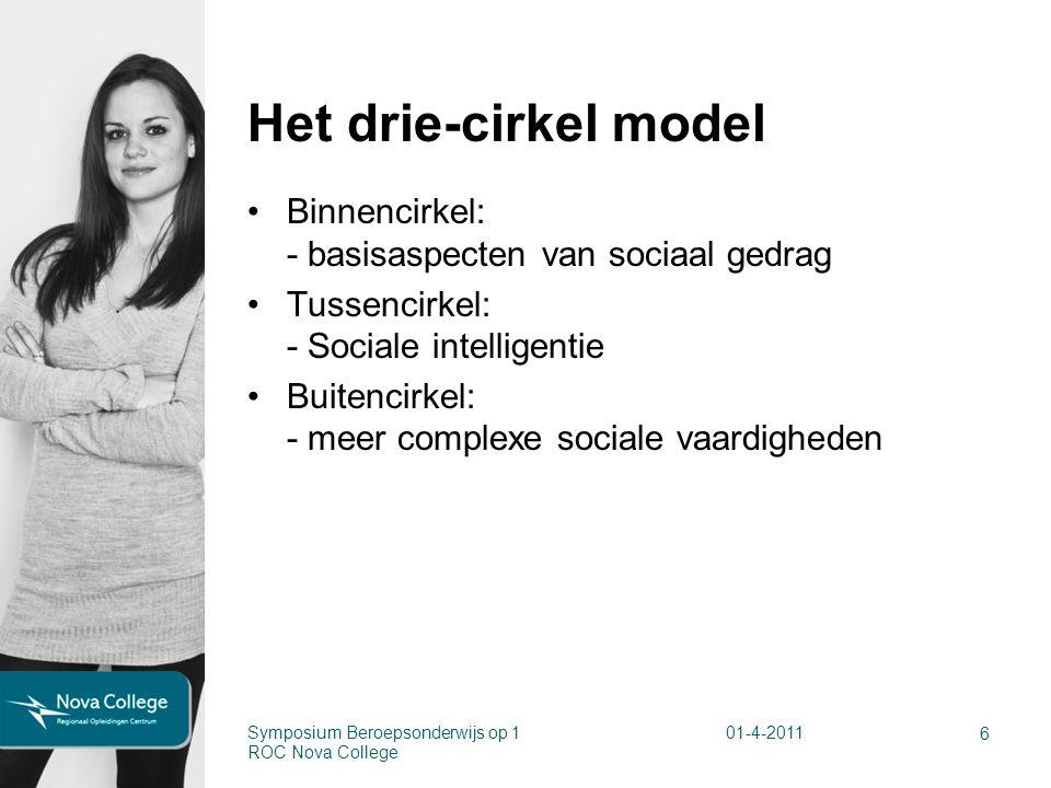 Het drie-cirkel model Binnencirkel: - basisaspecten van sociaal gedrag Tussencirkel: - Sociale intelligentie Buitencirkel: - meer complexe sociale vaardigheden 6 Symposium Beroepsonderwijs op 1 ROC Nova College 01-4-2011