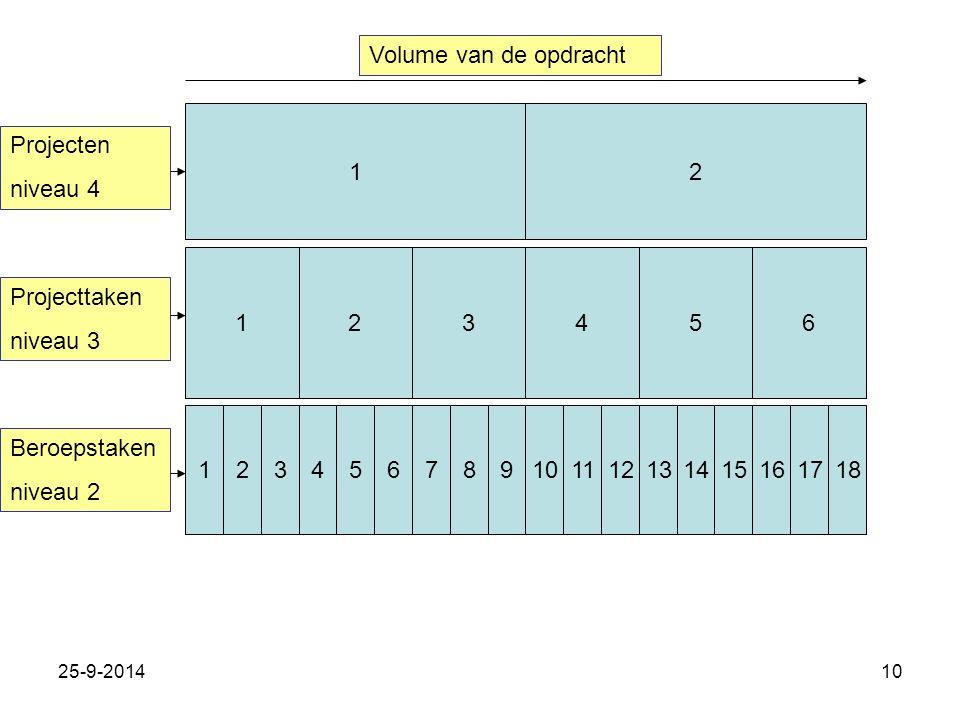 25-9-201410 12 123456 123121314151617187891011456 Projecten niveau 4 Projecttaken niveau 3 Beroepstaken niveau 2 Volume van de opdracht