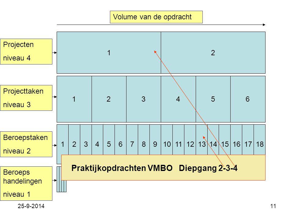 25-9-201411 12 123456 123121314151617187891011456 Projecten niveau 4 Projecttaken niveau 3 Beroepstaken niveau 2 Beroeps handelingen niveau 1 Volume v