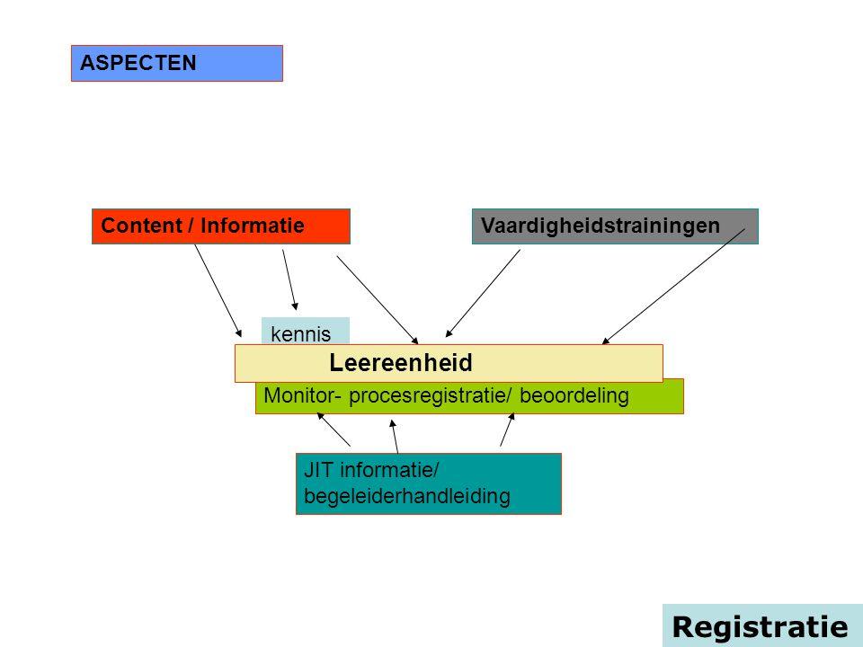 Monitor- procesregistratie/ beoordeling Registratie ASPECTEN Content / kennisVaardigheidstrainingen JIT informatie/ begeleiderhandleiding Content / In