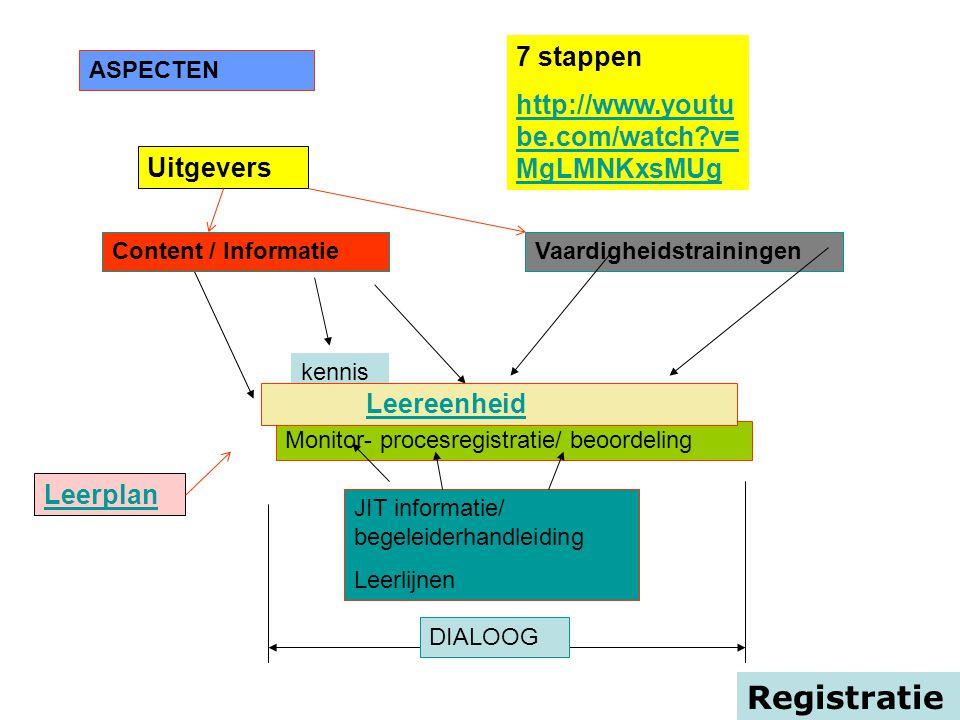 Monitor- procesregistratie/ beoordeling Registratie ASPECTEN Content / kennisVaardigheidstrainingen JIT informatie/ begeleiderhandleiding Leerlijnen C