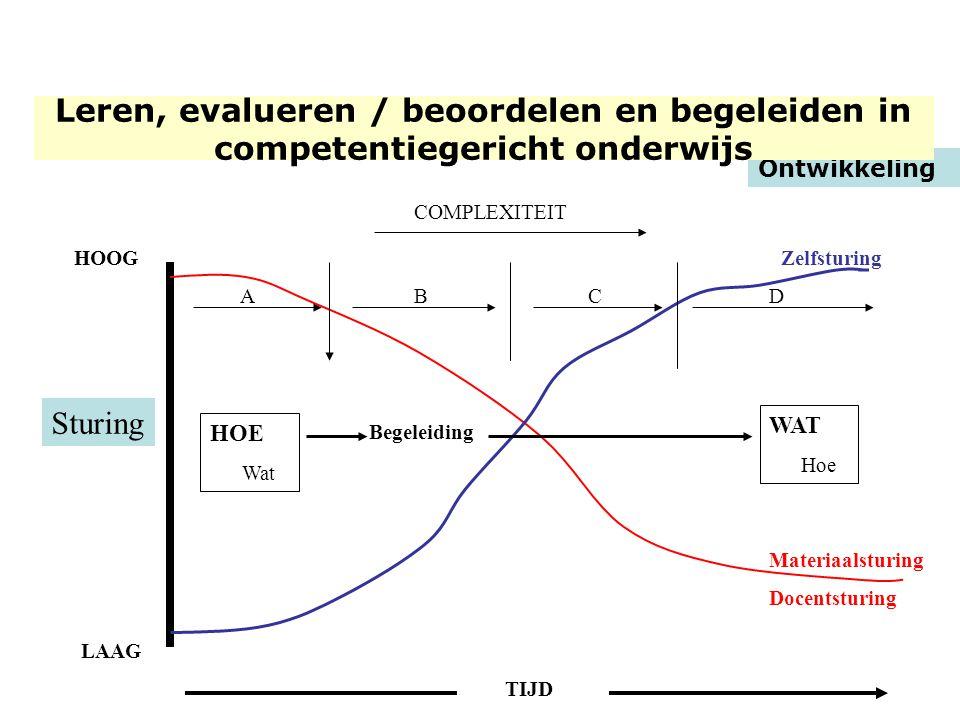 HOOG LAAG TIJD Zelfsturing Begeleiding HOE Wat WAT Hoe COMPLEXITEIT ACBD Ontwikkeling Sturing Leren, evalueren / beoordelen en begeleiden in competent