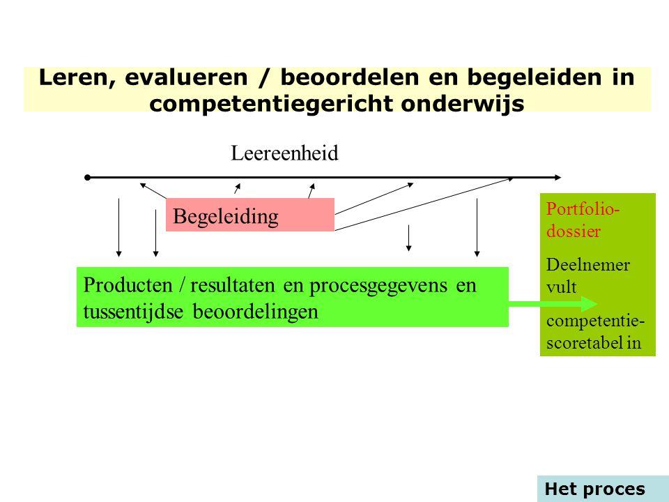 Het proces Leereenheid Begeleiding Producten/ resultaten en proces gegevens Portfolio- dossier Deelnemer vult competentie- scoretabel in Producten / r