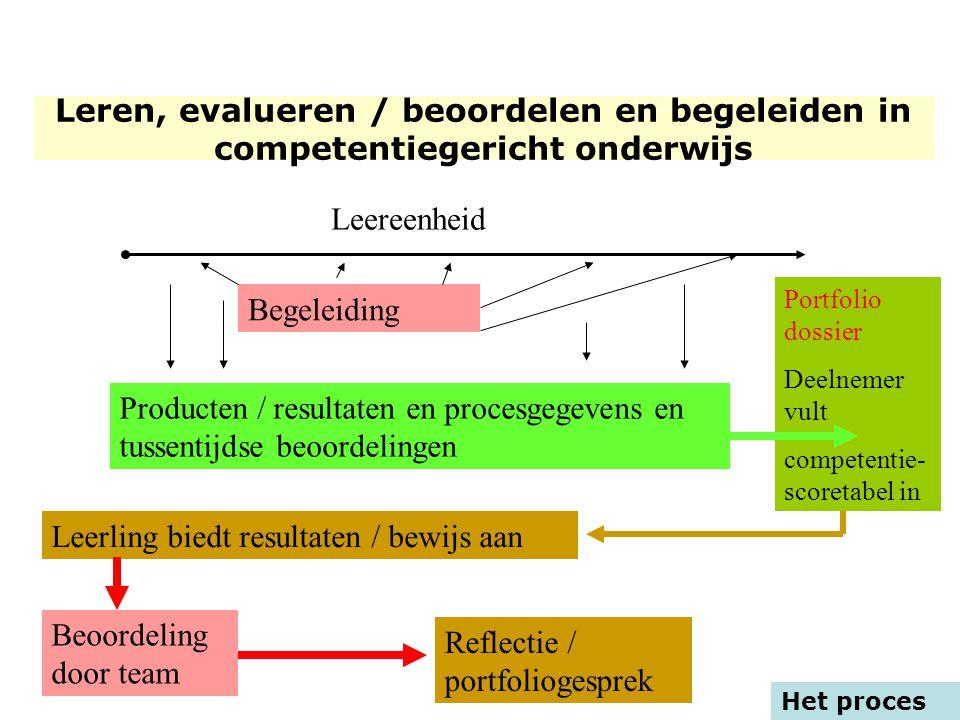 Het proces Leereenheid Begeleiding Producten/ resultaten en proces gegevens Portfolio dossier Deelnemer vult competentie- scoretabel in Producten / re