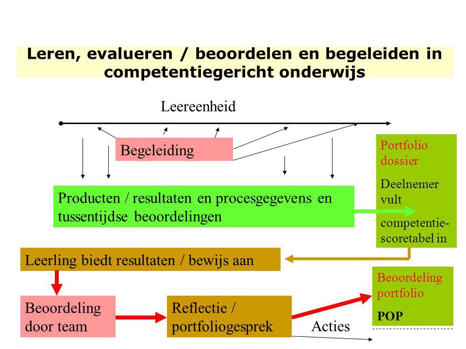 Leereenheid Begeleiding Producten/ resultaten en proces gegevens Portfolio dossier Deelnemer vult competentie- scoretabel in Producten / resultaten en
