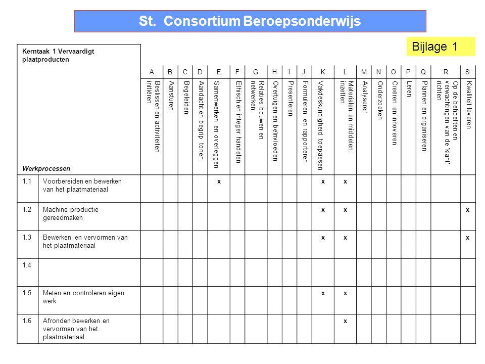 25-9-20145 St. Consortium Beroepsonderwijs Kerntaak 1 Vervaardigt plaatproducten Werkprocessen ABCDEFGHIJKLMNOPQRS Beslissen en activiteiteninitiëren