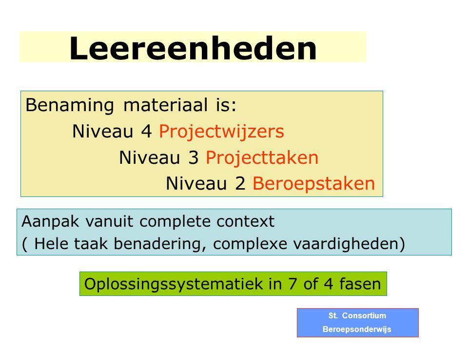 Benaming materiaal is: Niveau 4 Projectwijzers Niveau 3 Projecttaken Niveau 2 Beroepstaken Aanpak vanuit complete context ( Hele taak benadering, comp