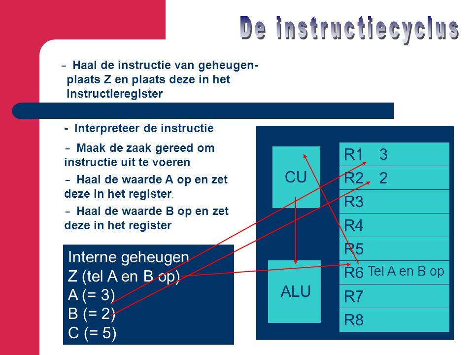 Interne geheugen Z (tel A en B op) A (= 3) B (= 2) C (= 5) CU ALU R1 R2 R3 R4 R5 R6 R7 R8 - Haal de instructie van geheugen- plaats Z en plaats deze i