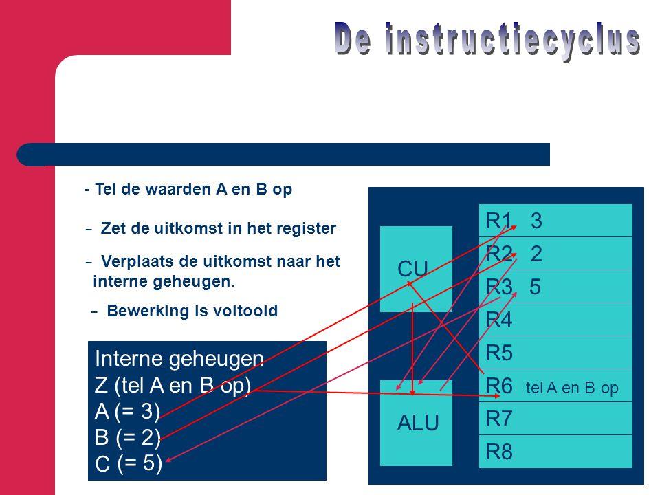 Interne geheugen Z (tel A en B op) A (= 3) B (= 2) C CU ALU R1 3 R2 2 R3 R4 R5 R6 tel A en B op R7 R8 - Tel de waarden A en B op - Zet de uitkomst in
