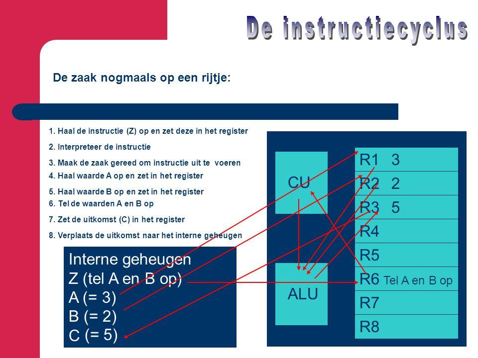 Interne geheugen Z (tel A en B op) A (= 3) B (= 2) C CU ALU R1 R2 R3 R4 R5 R6 R7 R8 De zaak nogmaals op een rijtje: 1. Haal de instructie (Z) op en ze