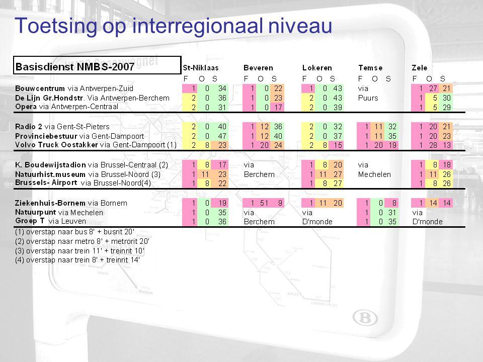 Toetsing op interregionaal niveau
