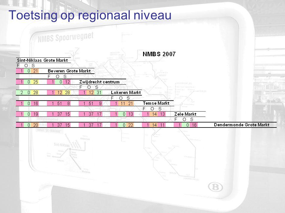 Toetsing op regionaal niveau