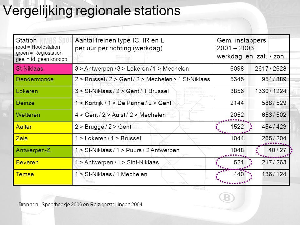Vergelijking regionale stations 217 / 2635211 > Antwerpen / 1 > Sint-NiklaasBeveren 40 / 2710481 > St-Niklaas / 1 > Puurs / 2 AntwerpenAntwerpen-Z.