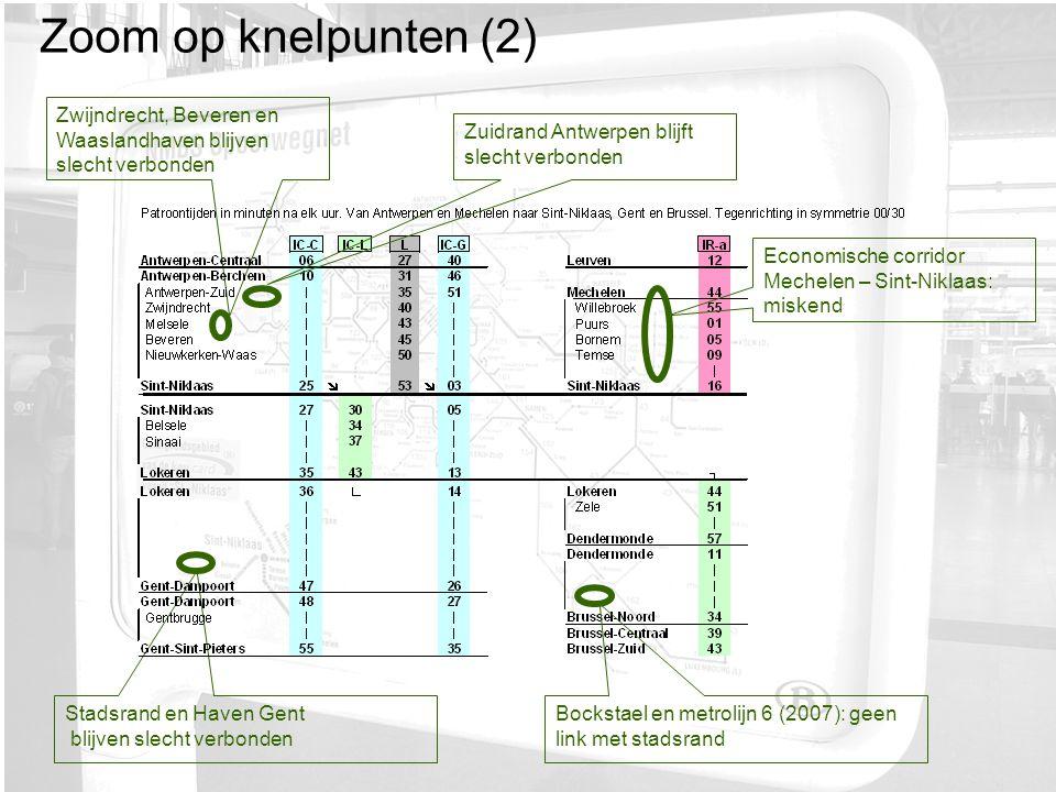 Zwijndrecht, Beveren en Waaslandhaven blijven slecht verbonden Stadsrand en Haven Gent blijven slecht verbonden Bockstael en metrolijn 6 (2007): geen link met stadsrand Economische corridor Mechelen – Sint-Niklaas: miskend Zuidrand Antwerpen blijft slecht verbonden Zoom op knelpunten (2)