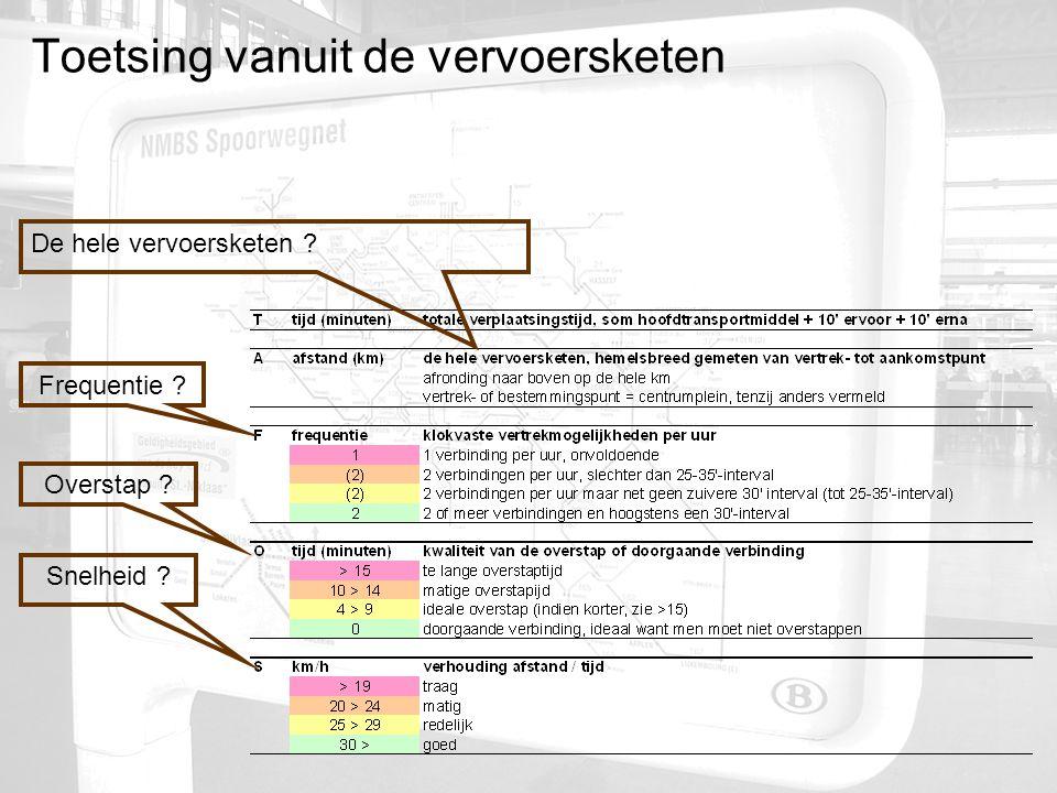 Toetsing vanuit de vervoersketen Snelheid Overstap Frequentie De hele vervoersketen