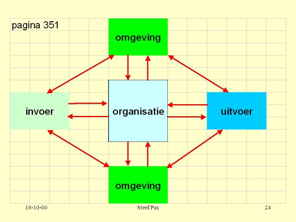 16-10-00Steef Pas23 Deel 6 Hoofdstuk 1 Inleiding in de organisatieleer.