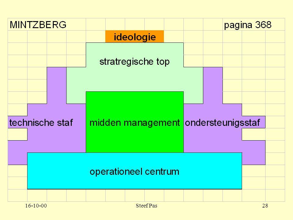 16-10-00Steef Pas27 Deel 6 Hoofdstuk 1 Inleiding in de organisatieleer 1.3.2 pagina 357-365 Aspecten uit de organisatietheorie: –1.3.2.