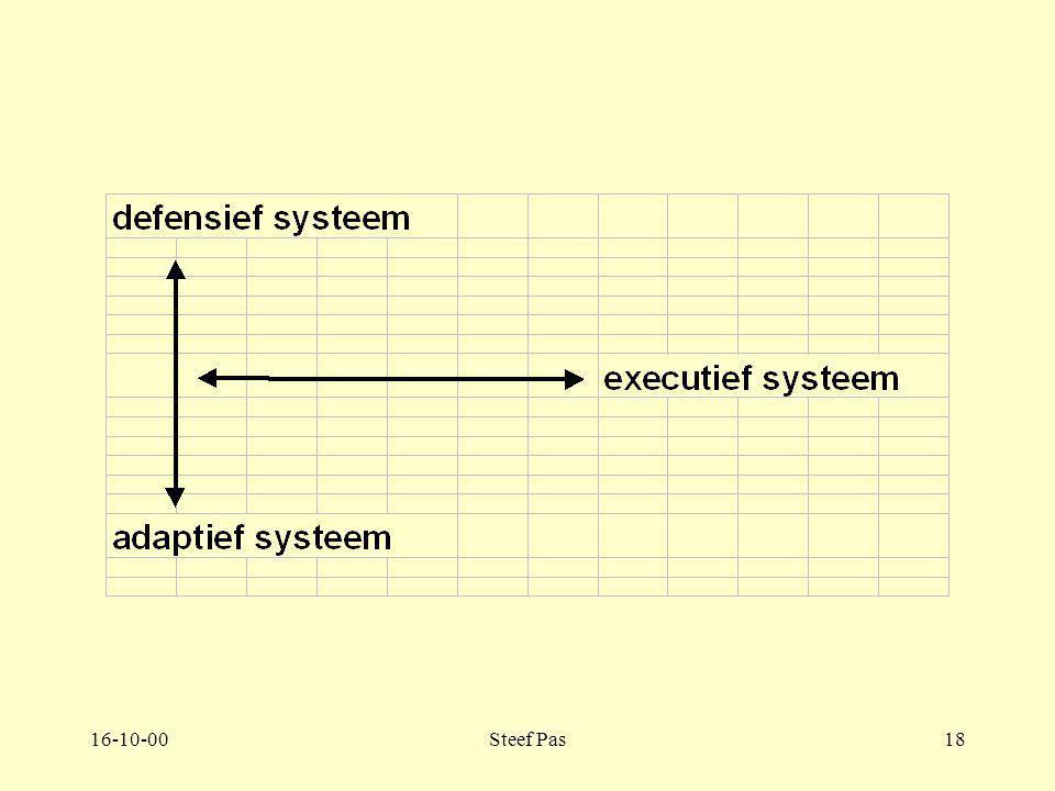 16-10-00Steef Pas17 Deel 2. 2.2 Defensief systeem. 2.2. Pagina 93-99 Aangeleerde mechanismen zorgen ervoor dat het gedrag acceptabel is voor belangrij
