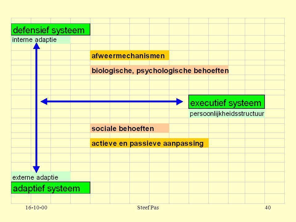 16-10-00Steef Pas39 Deel 2. Hoofdstuk 2. 2.4.3 Adaptief systeem 2.4.3. Pagina 109-111 De ontwikkeling van het adaptief systeem wordt voortgezet in de