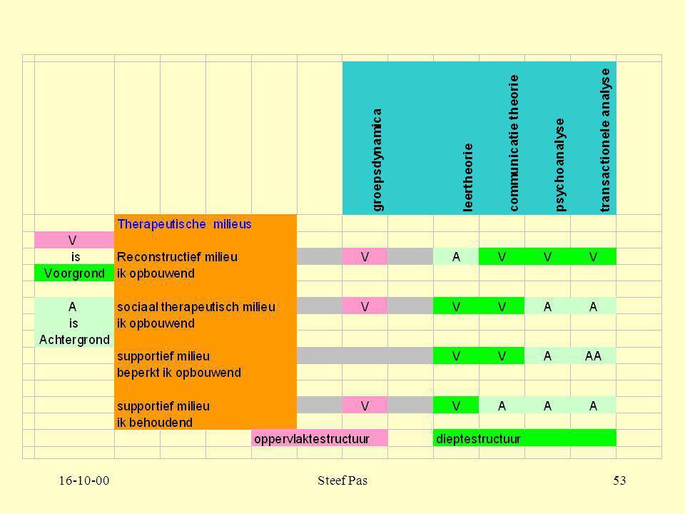 16-10-00Steef Pas52 Deel 2. hoofdstuk 4 Opbouw therapeutisch milieu De filosofie bepaalt de houding van de teamleden. De therapie bepaalt de filosofie