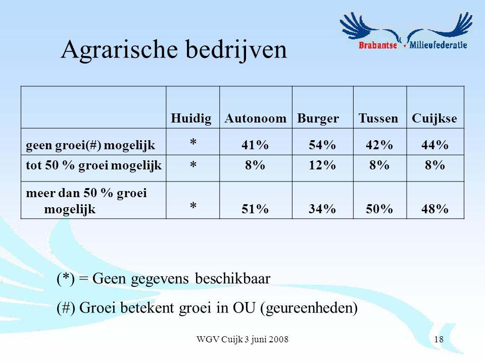 WGV Cuijk 3 juni 200818 HuidigAutonoomBurgerTussenCuijkse geen groei(#) mogelijk * 41%54%42%44% tot 50 % groei mogelijk * 8%12%8% meer dan 50 % groei mogelijk * 51%34%50%48% Agrarische bedrijven (*) = Geen gegevens beschikbaar (#) Groei betekent groei in OU (geureenheden)