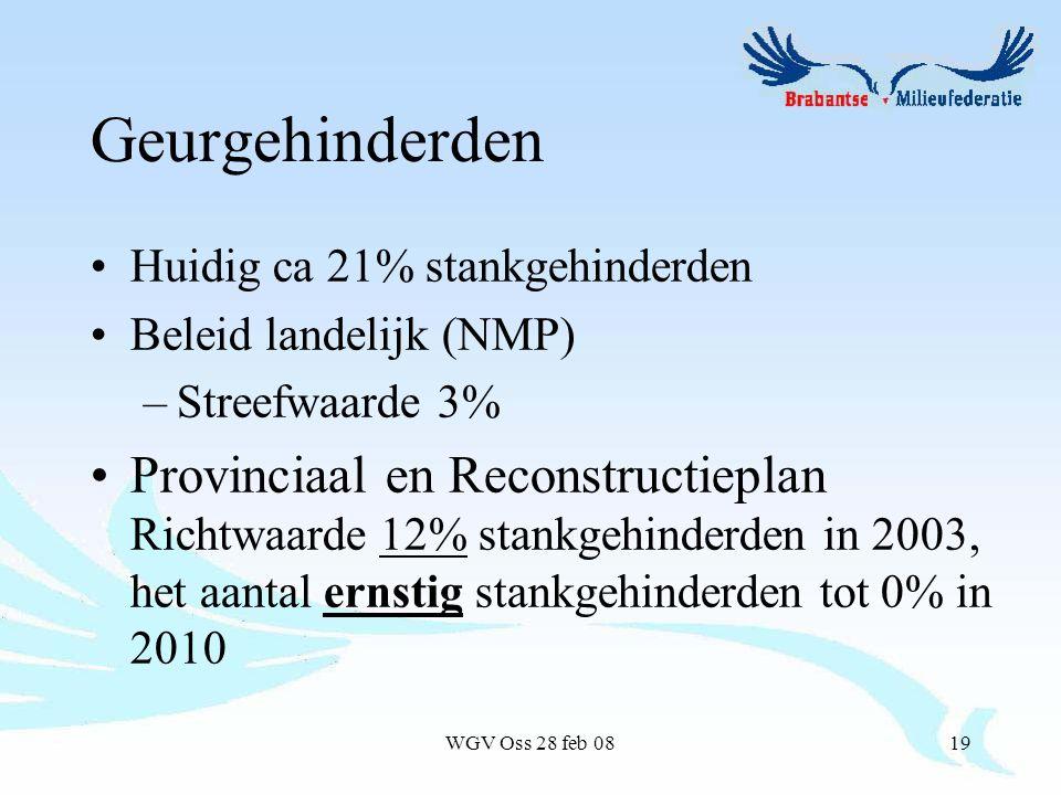 WGV Oss 28 feb 0819 Geurgehinderden Huidig ca 21% stankgehinderden Beleid landelijk (NMP) –Streefwaarde 3% Provinciaal en Reconstructieplan Richtwaarde 12% stankgehinderden in 2003, het aantal ernstig stankgehinderden tot 0% in 2010