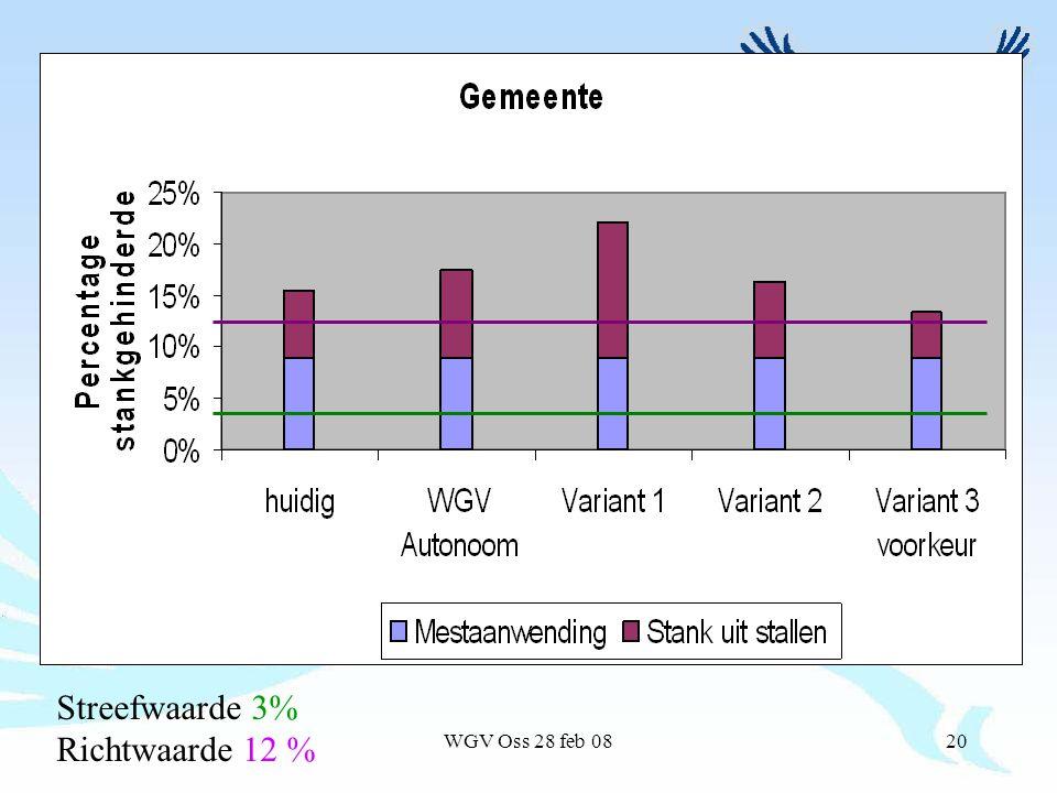 WGV Oss 28 feb 0820 Streefwaarde 3% Richtwaarde 12 %