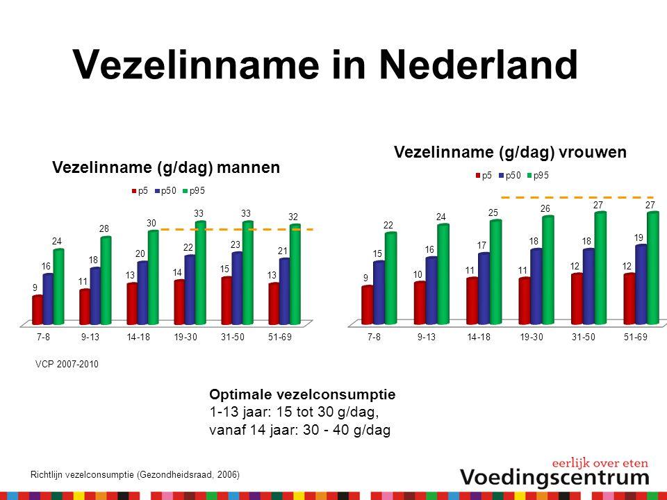 Vezelinname in Nederland VCP 2007-2010 Optimale vezelconsumptie 1-13 jaar: 15 tot 30 g/dag, vanaf 14 jaar: 30 - 40 g/dag Richtlijn vezelconsumptie (Gezondheidsraad, 2006)