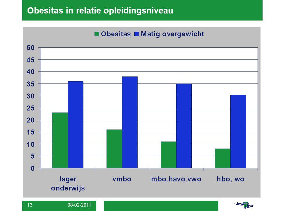 08-02-2011 13 Obesitas in relatie opleidingsniveau