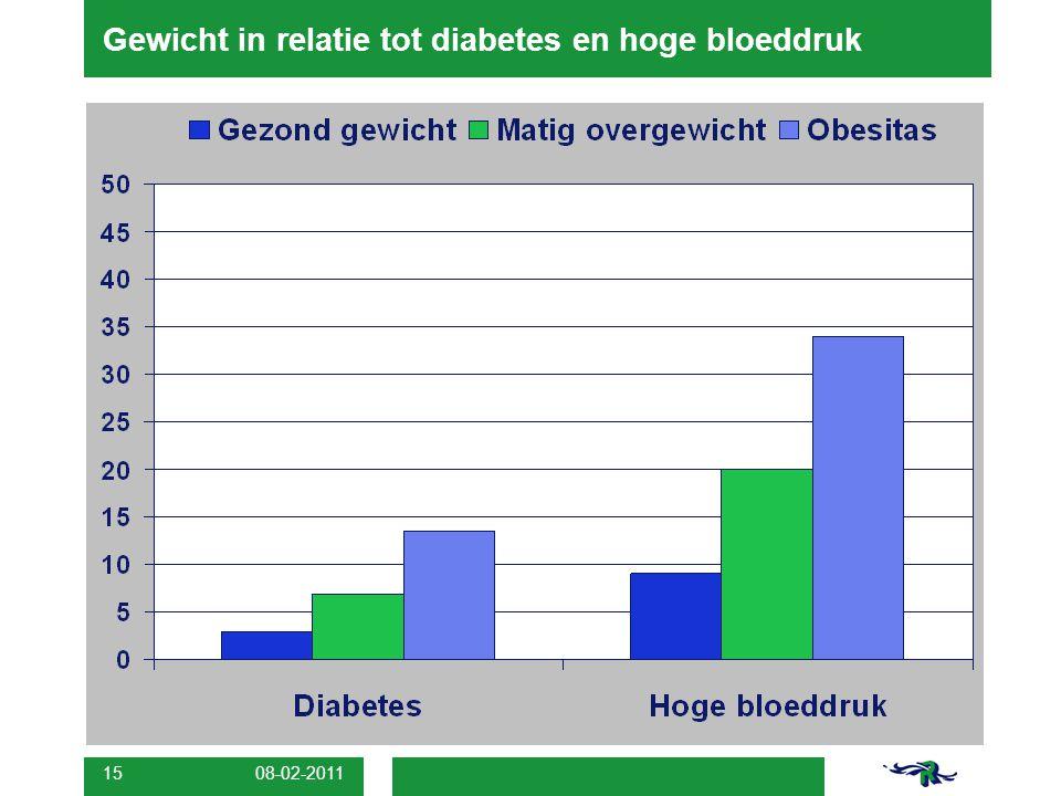 08-02-2011 15 Gewicht in relatie tot diabetes en hoge bloeddruk