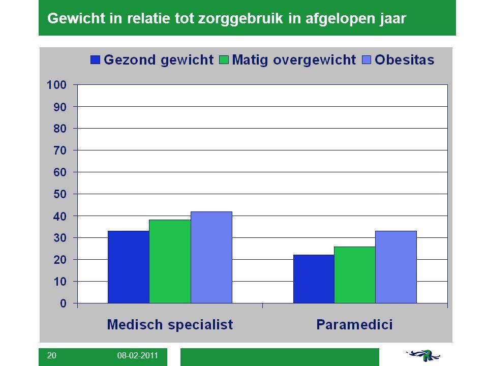 08-02-2011 20 Gewicht in relatie tot zorggebruik in afgelopen jaar