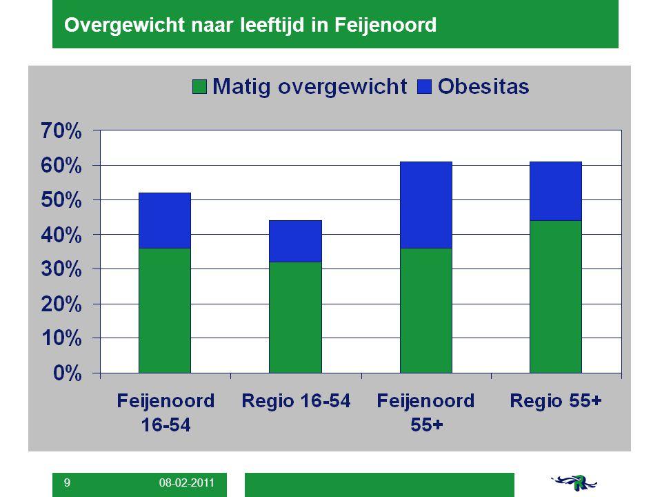 08-02-2011 10 Overgewicht naar geslacht in Feijenoord
