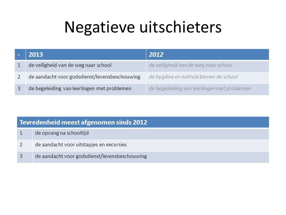 Negatieve uitschieters -20132012 1de veiligheid van de weg naar school 2de aandacht voor godsdienst/levensbeschouwingde hygiëne en netheid binnen de s