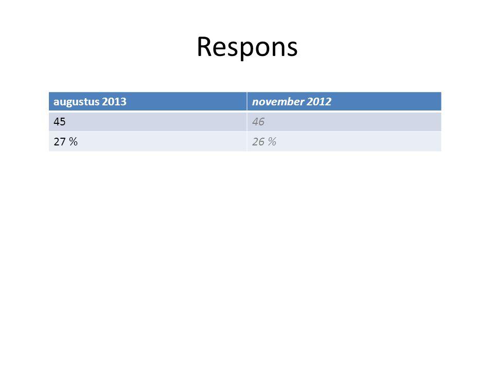 Respons augustus 2013november 2012 4546 27 %26 %