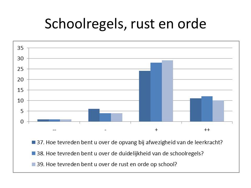 Schoolregels, rust en orde